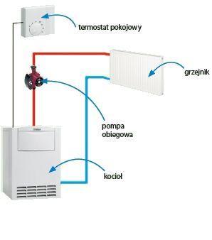 Schemat sterowania z termostatem