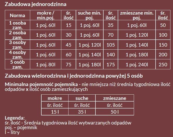 Tabela minimalne pojemności kontenerów