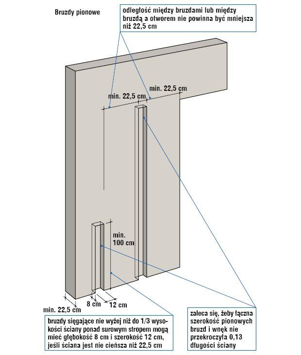Bruzdy pionowe w ścianach: wymiary