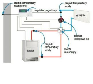 Schemat instalacji z regulatorem